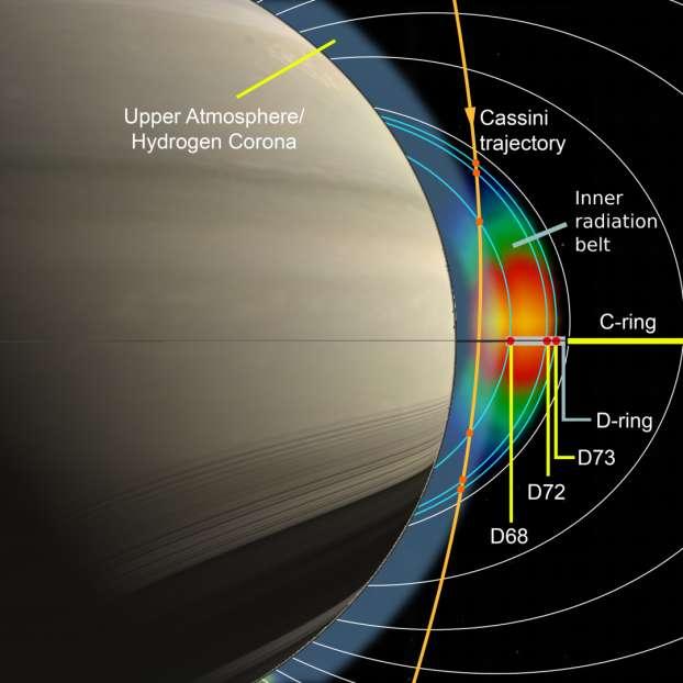 Pendant sa dernière phase de mission, la sonde Cassini est entrée dans la région située entre Saturne et l'anneau D, le long de la trajectoire en orange. L'accumulation de protons observée s'étend à travers l'anneau D. Alors que l'intensité des protons est visiblement réduite aux sous-anneaux D68 et D73, l'anneau D72 n'a pratiquement aucune influence. © MPS / JHUAPL