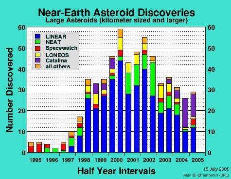 Historique des découvertes de larges astéroïdes à proximité de la Terre D'après la fondation B612, le risque d'impact majeur est d'environ 2% pour le siècle à venir (Crédits : NASA)