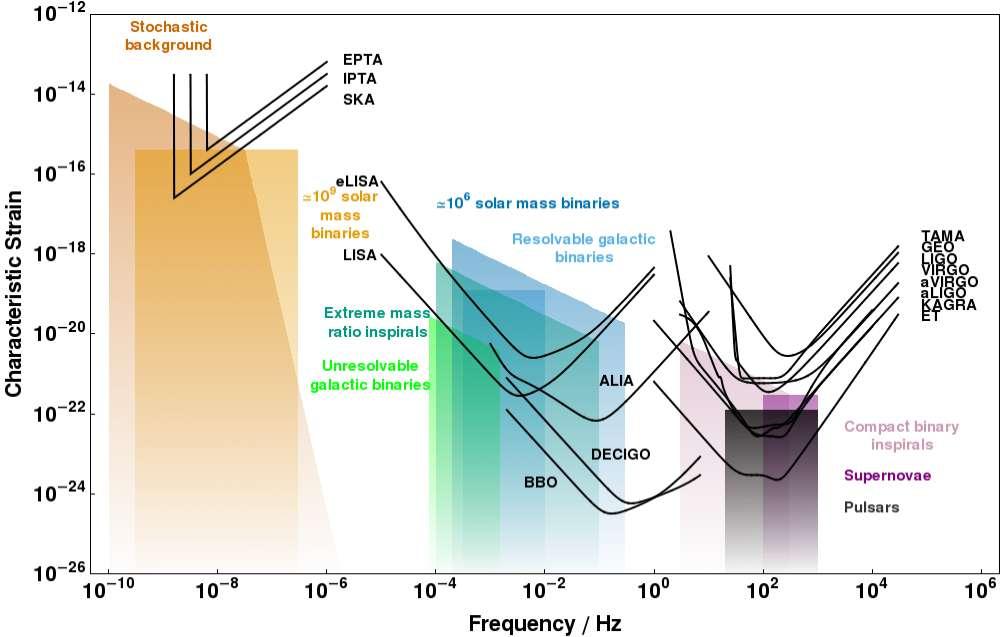 Cliquez pour agrandir. Graphique comparant les sensibilités de divers interféromètres, passés, actuellement en service ou en projet, avec mention des estimations actuelles pour plusieurs signaux prédits (vers la gauche, les sources cosmologiques, vers le milieu, les coalescences de binaires de trous noirs supermassifs, vers la droite en bas, les sources stellaires). À droite sont représentées les courbes de sensibilité pour les détecteurs au sol, dont celles des versions avancées de VIRGO et LIGO (aVIRGO et aLIGO) sont situées au-dessus de celles des projets KAGRA et Einstein Telescope (ET). Source : C. J. Moore