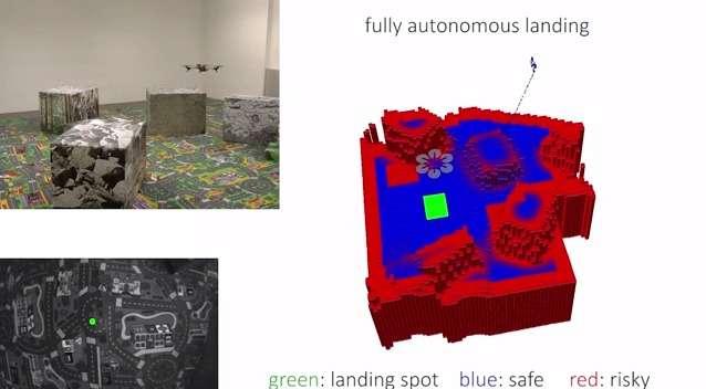 Le drone se sert d'un système de cartographie 3D en temps réel pour identifier une zone dégagée, propice à un atterrissage d'urgence. Les zones rouges symbolisent les reliefs en hauteur (les cubes que l'on voit sur l'image du coin supérieur gauche), les zones bleues les emplacements sûrs. La vignette verte marque le point d'atterrissage que le drone a choisi après analyse. © UZH, YouTube