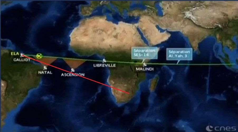 La déviation de la trajectoire d'Ariane 5 (en rouge) par rapport à la trajectoire nominale (en vert). © Cnes