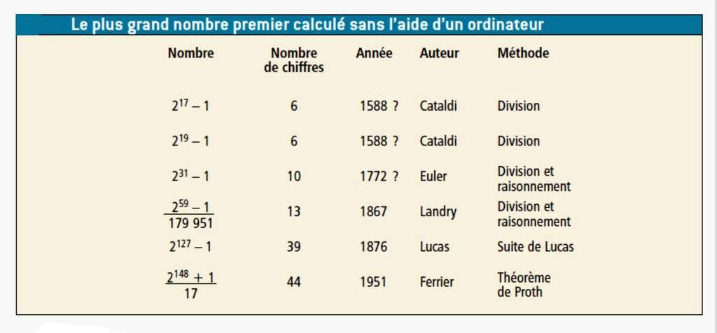 Avant l'apparition des ordinateurs, les plus grands nombres premiers ont été déterminés avec des méthodes variées. © Belin