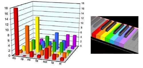 Analyse statistique des correspondances entre sons et couleurs : diagramme réalisé à partir des propositions de 38 auteurs, recensées par Philippe Junod (dans La couleur, éditions Le léopard d'or, 1994, pp. 63-82). Les propositions les plus fréquentes sont reportées à droite sur une octave d'un instrument à clavier. © B. Valeur