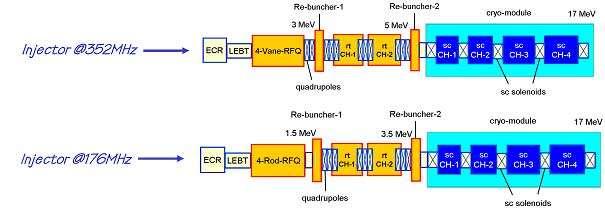 Schéma d'injecteurs alternatifs pour Myrrha. © CNRS