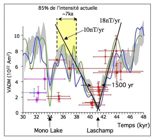 Zoom sur les changements d'intensité du champ magnétique terrestre entre 48.000 et 30.000 ans, reconstitués à partir de plusieurs archives géologiques. Les points sont les données volcaniques (les nouveaux points du Massif central sont en rouge, ceux des Canaries en rose et de Nouvelle-Zélande en turquoise). En gris, la courbe continue à haute résolution sédimentaire Glopis-75, et en bleu et vert, celles dérivées du béryllium 10 et du chlore 36 dans les glaces du Groenland. © Insu, CNRS