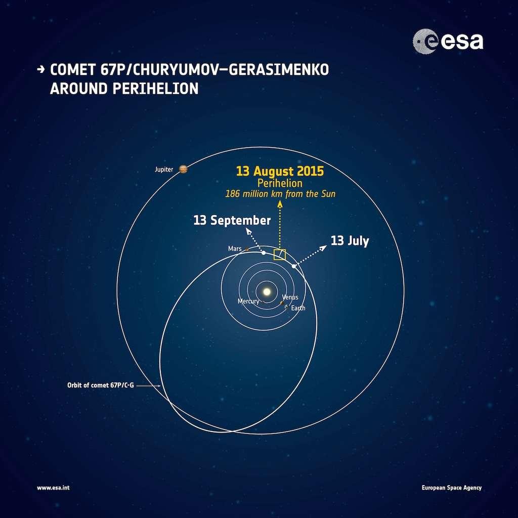 Le 13 août 2015 (13 August 2015 sur le schéma), la comète 67P/Churyumov-Gerasimenko atteindra le point de son orbite elliptique le plus proche du Soleil ou périhélie : 186 millions de kilomètres (Perihelion 185 million km from the Sun). Le 6 août 2014, la sonde Rosetta est arrivée à moins de 100 km de la surface du noyau cométaire qu'elle poursuit depuis afin de l'étudier sous toutes les coutures. Au moment de l'aphélie, c'est-à-dire le point le plus éloigné du Soleil, environ 840 millions de kilomètres séparent la comète du Soleil. © Esa