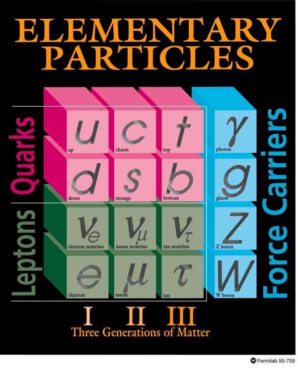 Les particules du modèle standard, les quarks, les leptons et les bosons de jauge. © Fermilab