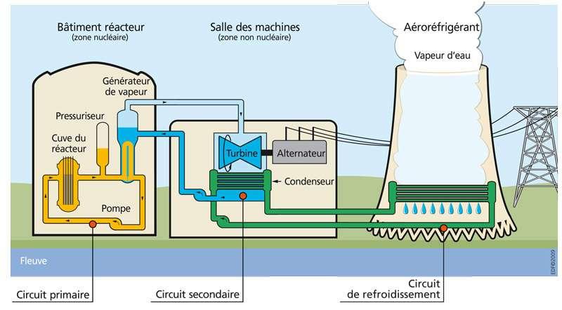 Dans une centrale nucléaire, les trois circuits de vapeur sont tous étanches les uns par rapport aux autres. © EDF