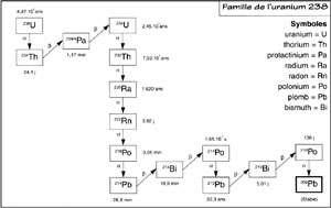 Cliquer sur l'image pour l'agrandir - La famille de transmutations qui passe par le radium 226 et le radon 222