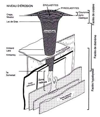 Cheminée kimberlitique. © Tiré de Kjarsgaard ; modifié d'après Mitchell (1986)
