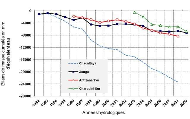 Bilan de masse de quatre glaciers des Andes tropicales, Chacaltaya, Charquini et Zongo en Bolivie (16° S) et Antizana en Équateur (0° 28' S). On note que ces glaciers varient de façon quasiment similaire, les périodes d'accélération des pertes et les périodes d'atténuation correspondant. Ces à-coups sont liés à la variabilité du climat andin associée aux événements « Enso » (El Niño et La Niña). On voit cependant que les « petits glaciers » (Charquini, Chacaltaya, disparu lui en 2009) essuient des pertes beaucoup plus considérables que les « grands glaciers » (Zongo, Antizana). Cela s'explique par le fait que les premiers ont perdu leur zone d'accumulation permanente par suite de la remontée de leur ligne d'équilibre au voisinage de leur sommet. © Document Great Ice