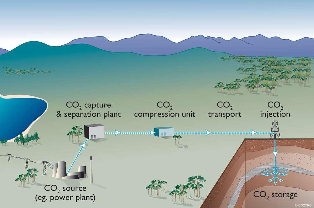 La séquestration géologique du gaz carbonique commence avec sa capture à la sortie d'usine, souvent des centrales thermiques (power plant, en anglais, en bas à gauche sur le schéma). Le dioxyde de carbone est ensuite compressé, parfois jusqu'à devenir liquide, puis transporté et injecté dans le sol d'un ancien gisement de pétrole, par exemple. © CO2CRC