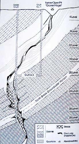 Sur ce schéma, les profondeurs indiquées en niveau d'exploitation sont les suivantes : niveau 10 à env. 300 m, niveau 20 à env. 600 m, niveau 30 à environ 1.000 m. © Nicole Grünert, DR