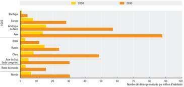 Figure 2 (cliquez pour agrandir). Nombre de décès prématurés imputables à l'ozone dans les zones urbaines en 2000 (barres jaunes) et en 2030 (barres orange), pour les pays de l'OCDE (groupe du haut), du BRIC (milieu), du reste du monde (avant-dernière double barre) et pour le monde entier (dernière double barre). © OCDE