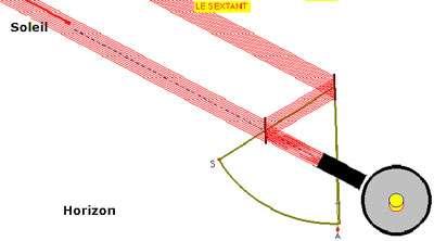 Mode d'emploi du sextant : Mesure de la hauteur du soleil au-dessus de l'horizon - Amener l'alidade A sur zéro, viser directement le soleil - Abaisser le sextant S pour viser l'horizon, tout en déplaçant l'alidade A pour poser l'image du soleil sur l'horizon.