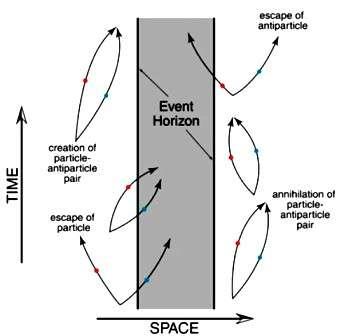 Sur ce diagramme d'espace-temps, on voit le principe du rayonnement Hawking. Le vide quantique fluctue sans cesse avec des paires de particule-antiparticule qui apparaissent avant de s'annihiler l'une l'autre. Quand cela se produit trop proche de l'horizon des événements du trou noir (Event Horizon), l'une des particules (antiparticule) tombe dans le trou alors que l'autre s'échappe. En fait, ce sont les forces de marée qui fournissent l'énergie pour séparer les paires de particules, et l'énergie empruntée au trou noir fait diminuer sa masse alors qu'elle se retrouve sous la forme de la particule (antiparticule) s'échappant à l'infini. Plus le trou noir est petit, plus les forces de marée sont grandes, et la production de rayonnement Hawking est importante et devient rapide. C'est pourquoi un mini trou noir de la masse du mont Blanc devrait s'évaporer rapidement en rayonnant beaucoup de particules comme des photons gamma, des neutrinos, des positrons etc. © Northern Arizona University