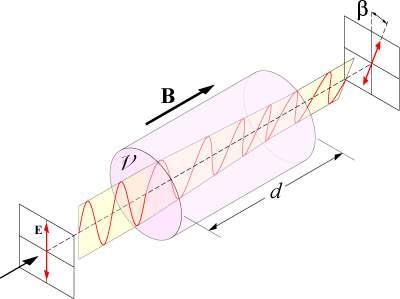 Schéma illustrant le principe de l'effet Faraday (voir les explications dans le texte) avec la rotation d'un angle β, due à la présence d'un champ magnétique, de l'axe de polarisation rectiligne de la lumière. © Wikipédia-DP