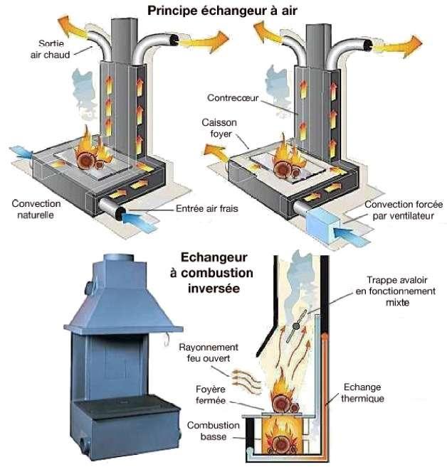 Schéma d'un échangeur à combustion, récupérateur de chaleur. Le feu visible apporte un petit gain de chaleur par rayonnement des parois. En activant la chambre basse, le tirage s'inverse et l'appareil se comporte comme un poêle à bois. © Polyflam