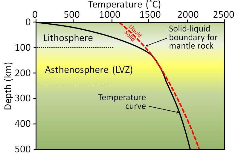 Profil de température dans le manteau illustrant la zone de fusion partielle à l'origine de la zone à faible vitesse (LVZ). © Steven Earle, Wikimedia Commons, CC by-sa 4.0