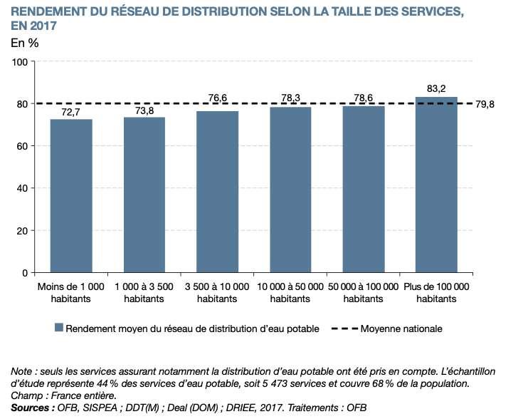 La qualité du réseau d'eau a tendance à s'améliorer en France. © SDES