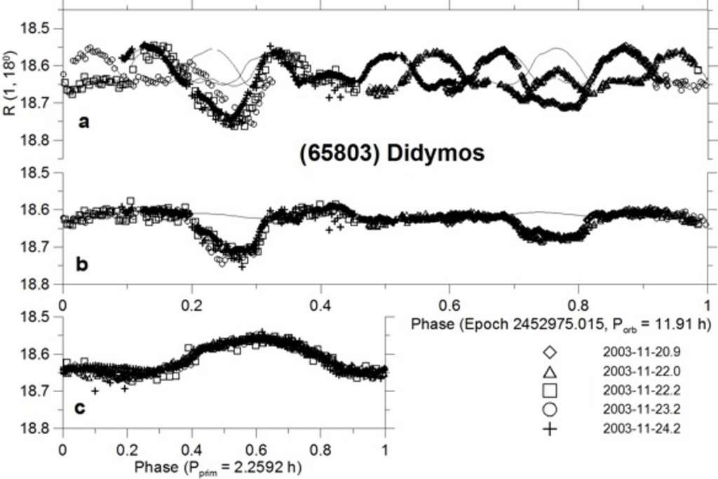 Courbe de lumière de Didymos (courbe donnant la variation de luminosité au cours du temps). © Pravec et al., 2006