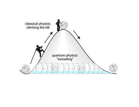 L'effet tunnel en mécanique quantique (Crédits : Max Planck Institute for Quantum Optics).