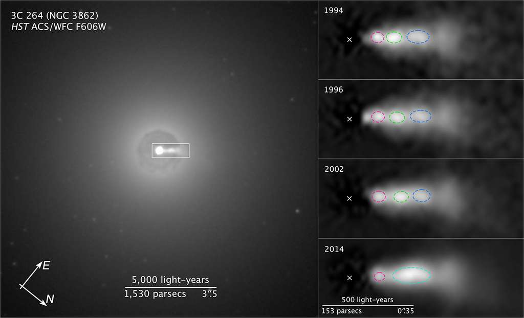 La galaxie active NGC 3862 est une source radio 3C 264 située dans la constellation du Lion. Il est possible de l'observer dans le visible avec le télescope Hubble et d'y déceler un jet de plasma comme le montre l'image de gauche. Les images zoomées (à droite) permettent de voir que, de 1994 à 2014, un paquet de matière (entouré de pointillés verts) rattrape un autre paquet (pointillés bleus) avant d'enter en collision avec lui. La croix indique la localisation de la source de ce jet : un trou noir supermassif. © Nasa, Esa