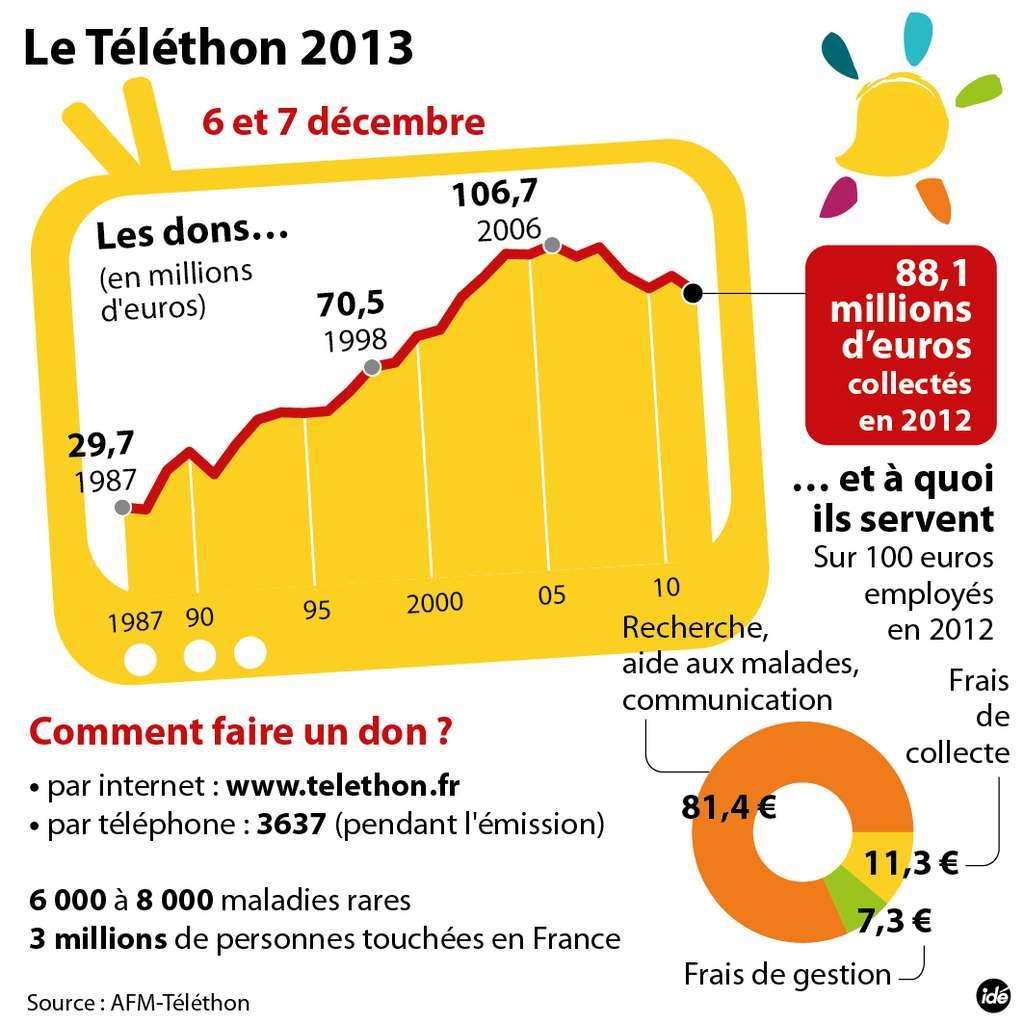 Pour faire un don, c'est simple : le 3637 ou sur telethon.fr ! © AFM-Téléthon, Tous droits réservés