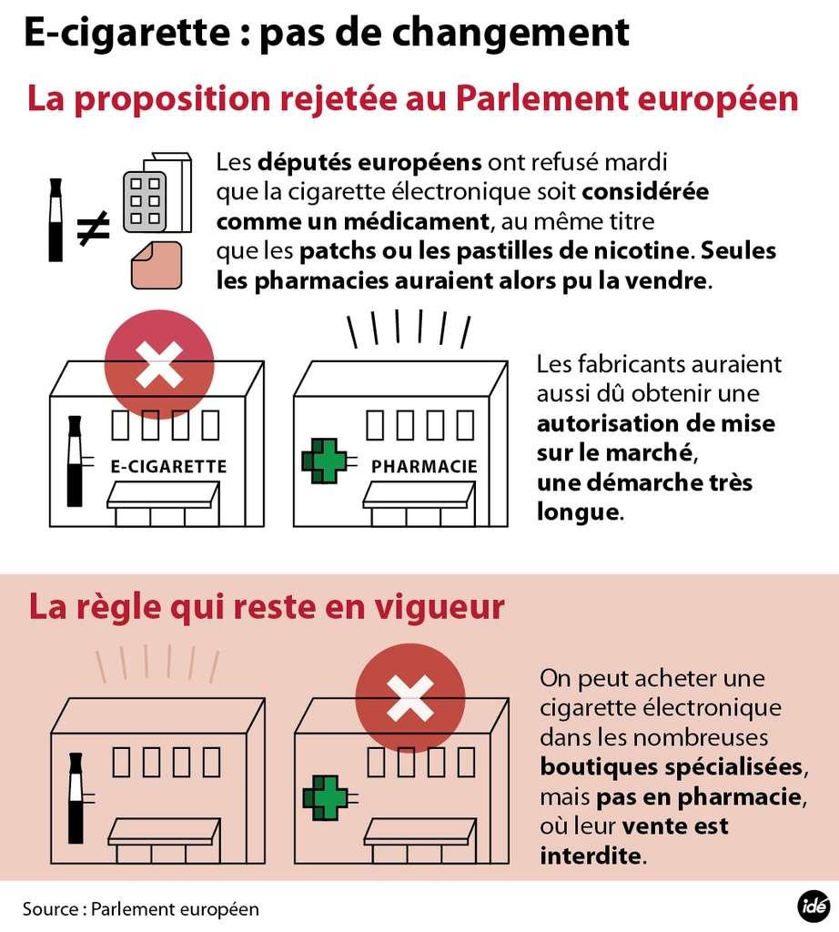 La cigarette électronique reste cantonnée aux magasins spécialisés, et n'ayant pas le statut de médicament, est interdite de vente dans les pharmacies. © Idé