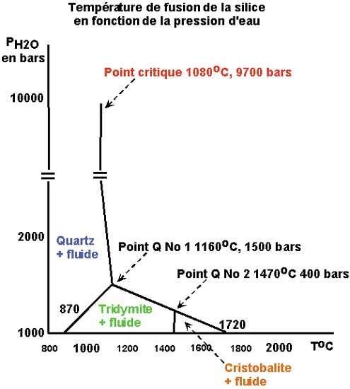 Diagramme de PF de la silice en fonction de la pression de l'eau.
