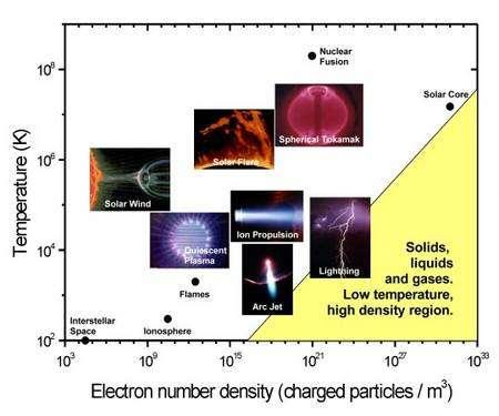 Le plasma se rencontre fréquemment dans l'Univers, dans les éclairs, l'atmosphère des étoiles et même le milieu interstellaire. Ce diagramme montre la zone blanche où la matière devient un plasma de température et de densité d'électrons données. © Associated Plasma Laboratory (LAP)