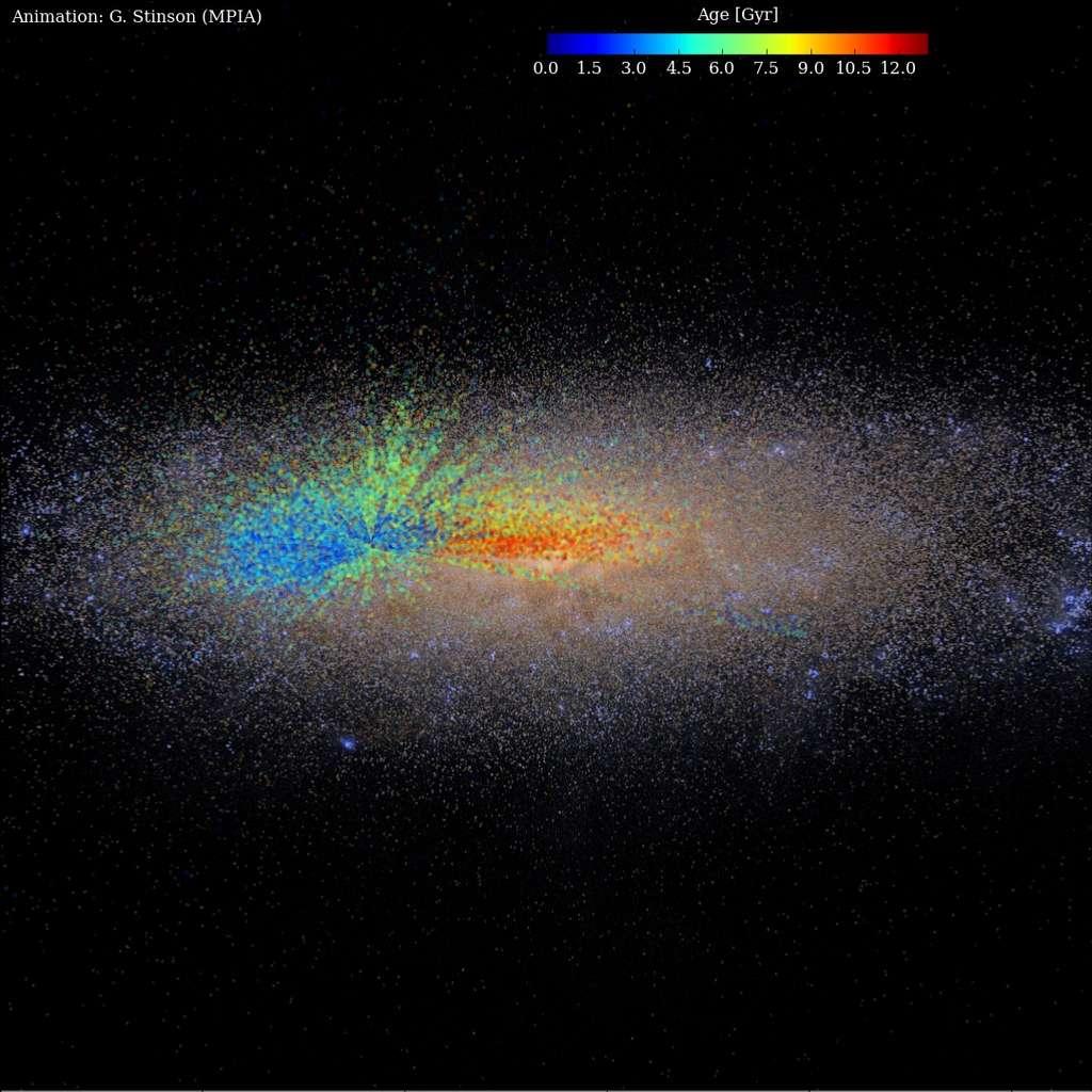 Superposée à une illustration de la Voie lactée – galaxie spirale barrée de 100.000 années-lumière de diamètre –, la distribution des géantes rouges sondées avec Apogee. Les couleurs indiquent l'âge des étoiles. En rouge (surtout au centre) : on observe les plus âgées (jusqu'à 12 milliards d'années), apparues quand la Galaxie était encore jeune et petite. En bleu : les étoiles formées plus récemment. Âgé de 4,6 milliards d'années, le Soleil se trouve, sur ce dessin, entre les couleurs vertes et bleu clair, au niveau du petit point noir. La structure radiaire qui semble l'entourer est un artefact, créé par les lignes de visée du sondage Apogee et des observations de Kepler. © G. Stinson, MPIA
