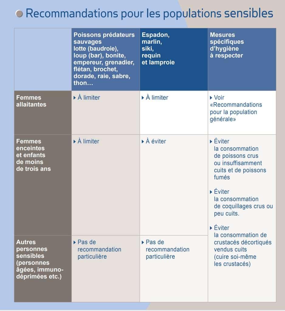 Recommandations de l'Anses (Agence nationale de sécurité sanitaire). © Anses