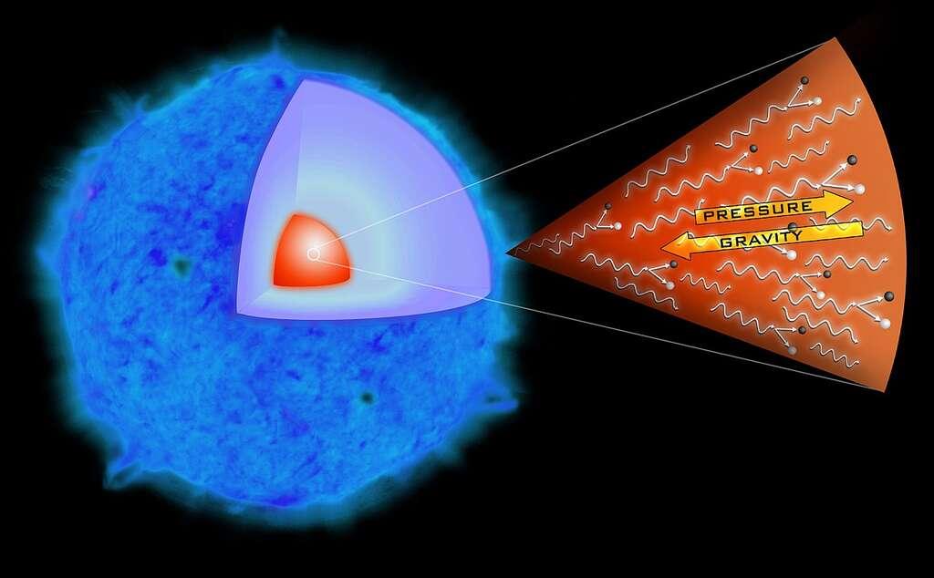 Un schéma illustrant la structure d'une jeune étoile massive, plus de 100 fois la masse du Soleil comme devaient l'être les étoiles de première génération quelques centaines de millions d'années tout au plus après le Big Bang. Comme dans toutes les étoiles, la pression du gaz de particules, noyaux, électrons et photons est normalement en équilibre avec la pression causée par la gravité de l'étoile. Mais dans une étoile d'au moins 140 masses solaires, les photons gamma sont si énergétiques (les traits ondulés sur le schéma) qu'ils finissent par créer des paires d'électron et de positron, donc de l'antimatière. © Nasa/CXC/M. Weiss