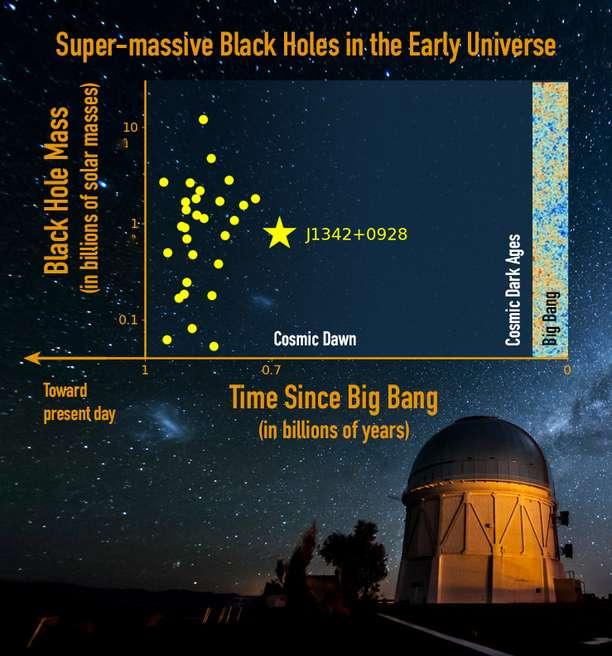 Comme l'image suivante, ce photomontage constitue une sorte de carottage dans le temps du cosmos, de l'époque où le rayonnement fossile observé aujourd'hui par Planck a été émis (à droite) jusqu'au télescope qui observe les plus anciens quasars aujourd'hui. Le quasar J1342+0928 est représenté par une étoile jaune et sa masse est indiquée en milliards (billions) de masses solaires, à gauche. Il est observé au moment où les âges sombres (dark ages) cèdent la place à l'aube cosmique (cosmic dawn). © Jinyi Yang, UA ; Reidar Hahn, Fermilab ; M. Newhouse, NOAO, AURA, NSF