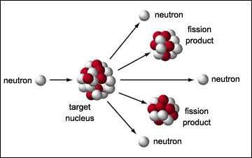 """Principe de la fission nucléaire provoquée par un neutron (Crédit : atomicarchive.com)."""""""