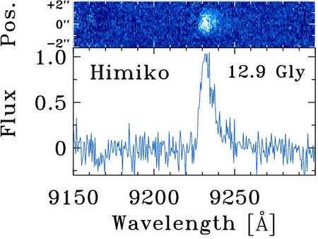 En haut, l'image de Himiko fournie par Keck avec les dimensions du champ visuel en secondes d'arc et en bas son spectre fourni par l'instrument Deimos équipant le Keck. La raies Lyman Alpha associée à Himiko se trouve vers une longueur d'onde d'environ 9220 angström dans la courbe donnant le flux de lumière en fonction de la longueur d'onde. En réalité, l'objet étant situé à 12,9 milliards d'années-lumière, son spectre est décalé vers le rouge. Crédit : Masami Ouchi et al.
