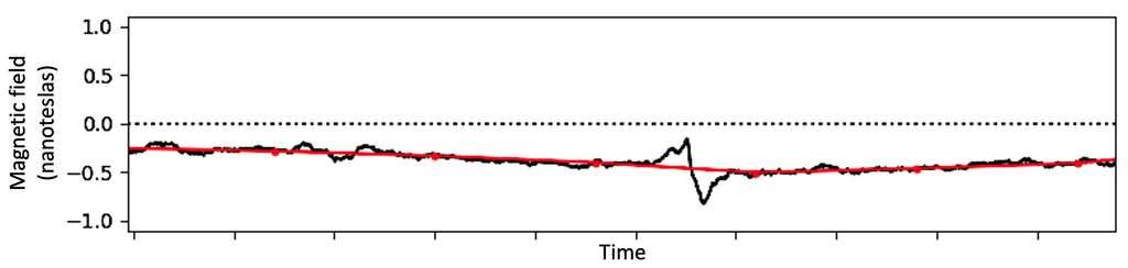 Données magnétométriques du survol d'Uranus en 1986 par Voyager 2. La ligne rouge montre les données moyennes sur des périodes de 8 minutes, une cadence temporelle utilisée par plusieurs études précédentes de Voyager 2. En noir, les mêmes données sont tracées à une résolution temporelle plus élevée de 1,92 seconde, révélant la signature en zigzag d'un plasmoïde. © Nasa, Dan Gershman