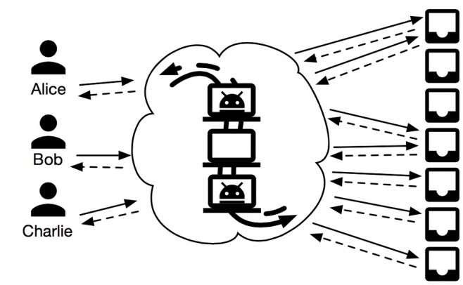 Principe de fonctionnement de la messagerie Vuvuzela. À gauche, les utilisateurs se connectent aux boîtes aux lettres virtuelles pour déposer et récupérer leurs messages. Les trois serveurs ajoutent des couches de chiffrement, permutent l'ordre d'arrivée des messages et créent un lot de faux messages pour couvrir les vrais échanges. Ainsi, une personne surveillant l'accès aux boîtes aux lettres est incapable de savoir qui parle avec qui. © David Lazar, Jelle van den Hooff, Nickolai Zeldovich, Matei Zaharia, MIT