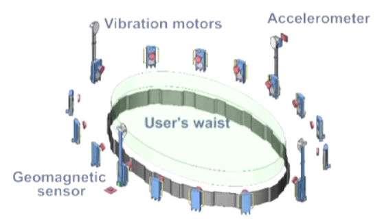 La ceinture est équipée d'un accéléromètre (accelerometer), de capteurs (geomagnetic sensor) et enfin de vibreurs (vibration motors) permettant de ressentir la présence des objets situés à proximité du robot. © Dzmitry Tsetserukou