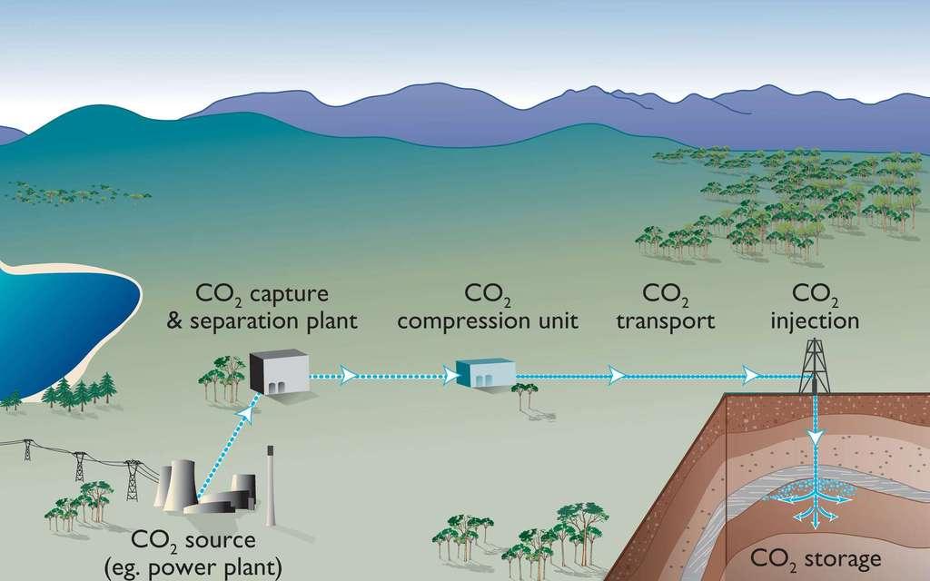 La séquestration géologique du gaz carbonique commence avec sa capture à la sortie d'usine, souvent des centrales thermiques (power plant). Le dioxyde de carbone est ensuite compressé, parfois jusqu'à devenir liquide, puis transporté et injecté dans le sol d'un ancien gisement de pétrole, par exemple. © CO2CRC