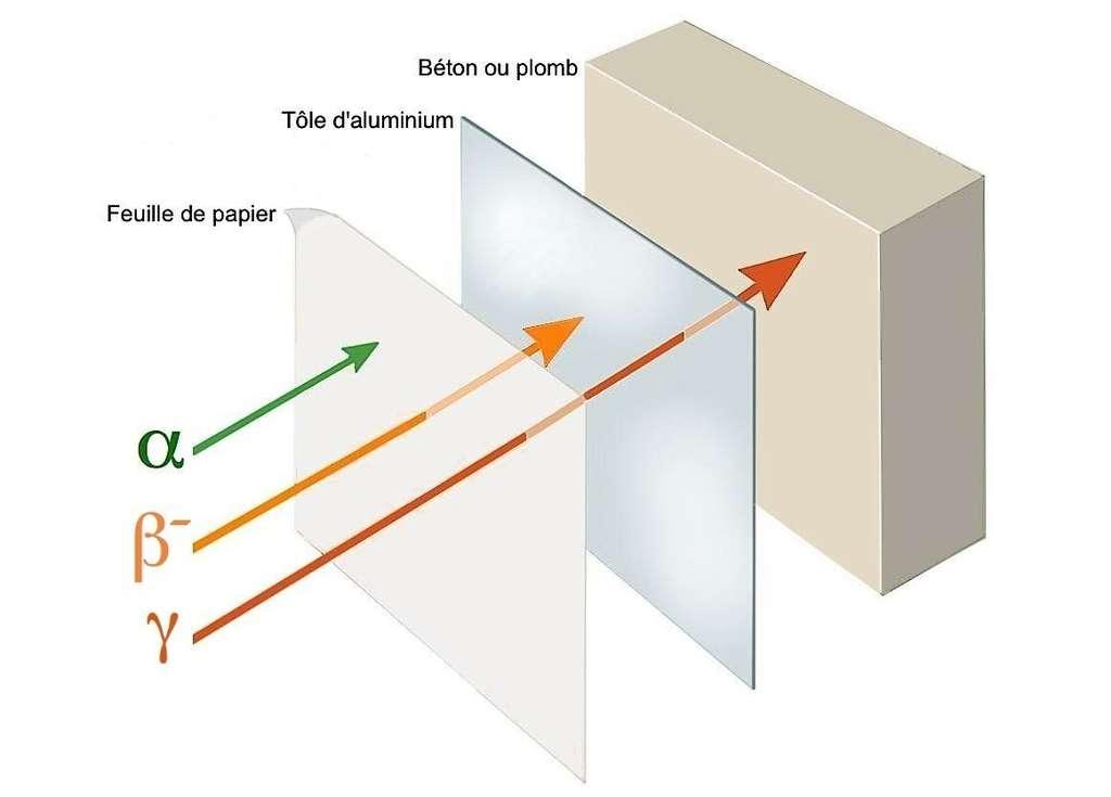 Force de pénétration des rayonnements ionisants © M.B.