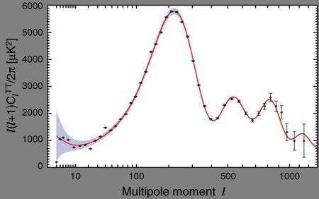 La nouvelle carte du spectre de puissance fournie par WMap 7. Crédit : Nasa/WMap Science Team