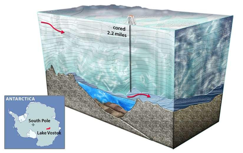 Le lac Vostok (à l'est du pôle Sud, South Pole) se cache à 4.000 m sous la couverture glaciaire, protégé depuis plus de 10 millions d'années des échanges avec l'atmosphère. Le forage a duré presque 20 ans. © Nicolle Rager-Fuller, NSF