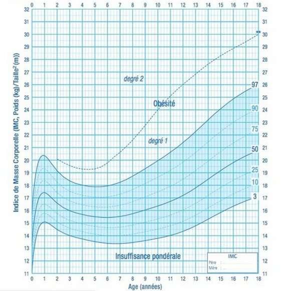 Courbe de corpulence des garçons de 0 à 18 ans. L'obésité est repérée selon le rapport entre l'IMC et l'âge de l'enfant. © Programme national nutrition santé