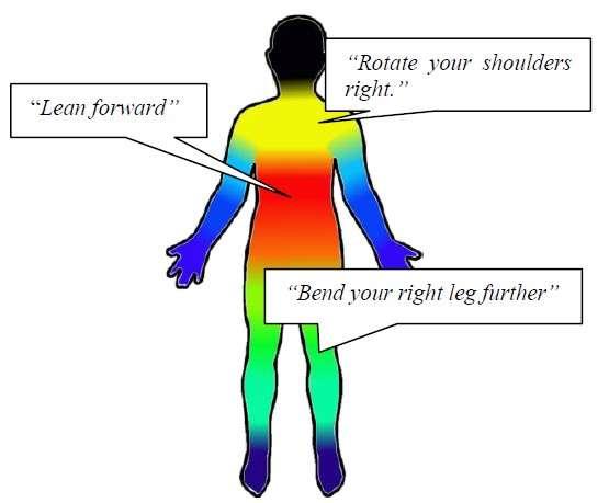 Pour corriger la posture d'un pratiquant, l'application Eyes-Free Yoga procède selon un ordre précis. Cela commence par le buste (dans cet exemple, la personne doit se pencher en avant, lean forward), puis le torse (faire pivoter les épaules vers la droite, rotate shoulders right), les jambes (plier davantage la jambe droite, bend your right leg further) et enfin les bras et les jambes. © Université de Washington