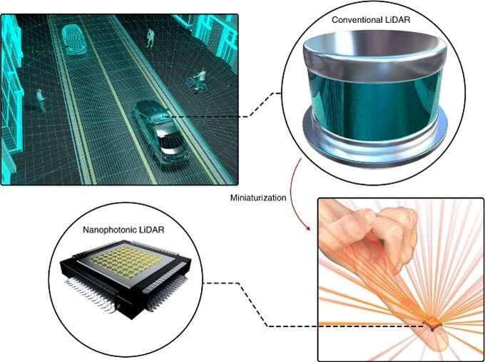La technologie nanophotonique pourrait réduire le Lidar conventionnel encombrant à une puce qui tient sur un doigt. © Postech