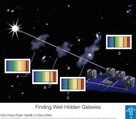 Un spectre d'un atome connu sur Terre (D) et présent dans des nuages de plus en plus lointain donnera lieu à la formation de raies d'absorption de plus en plus décalées vers le rouge (A, B, C) dans le spectre d'un quasar (A, gauche). © Eso