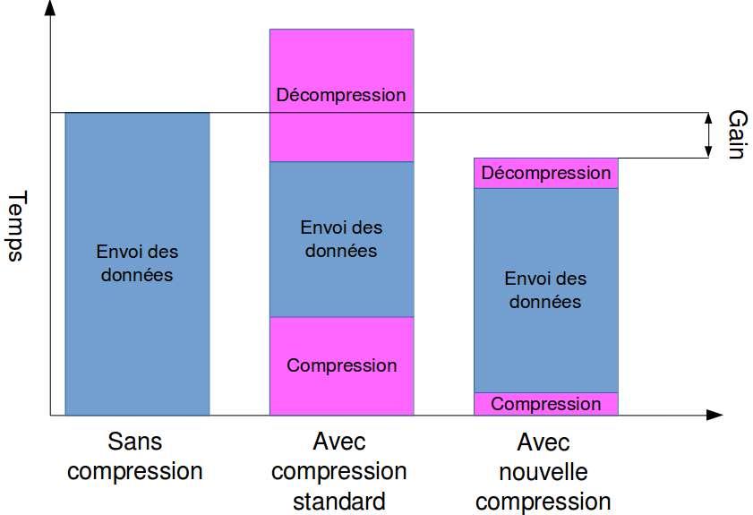 Une comparaison entre les performances des techniques de compression utilisables pour faire du HPC (High-Performance Computing), c'est-à-dire le « calcul à haute performance » avec des superordinateurs. Au centre, les méthodes standard et, à droite, la nouvelle méthode. © Oliver Thomine