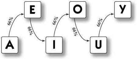 On peut comprendre la forme de la distribution des voyelles en imaginant une marche aléatoire le long d'un chemin à sens unique reliant les voyelles dans l'ordre. À chaque étape, on s'arrête avec une probabilité de 33 %, sauf si l'on est arrivé à « Y », auquel cas la marche est terminée.